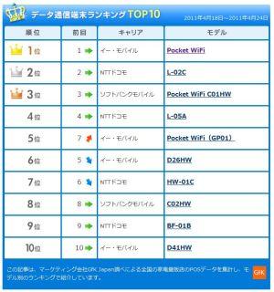 DATA端末 TOP10