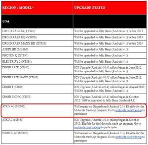 ATRIX 4G ICS非対応